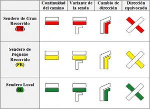 explicacion significados señales senderismo